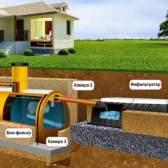 Як працює автономна каналізація (септик) і за рахунок чого очищає стічні води?