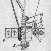 Кінцева закладення кабелів в сталевих воронках