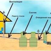 Схема пристрою вигрібної ями в приватному будинку