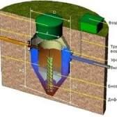 Очисні споруди та системи для заміського будинку