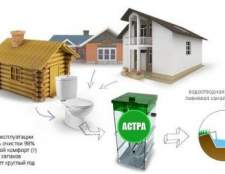 Що таке автономна каналізація і як вибрати ідеальну установку для будинку
