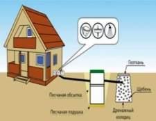 Як ефективно проводиться локальна каналізація для дачі