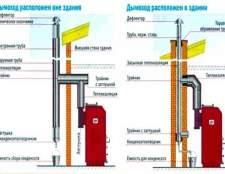 Як правильно встановити димар: конструкції зовнішнього і внутрішнього
