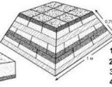 Як приготувати збірний компост, а також компост з дернини