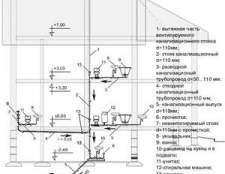 Каналізація в приватному будинку: складання схеми і глибина укладання