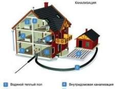 Опалення каналізація водопостачання: правила будівництва інженерних споруд