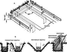 Підготовка ділянки під фундамент