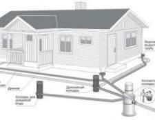 Правильна зливова каналізація: технологія влаштування