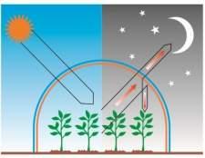 Розрахунок тепловтрат теплицею і потужність джерела обігріву
