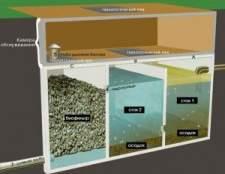 Системи очищення стічних вод, що застосовуються при спорудженні місцевої каналізації