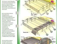 Теплиці nethouse: використовуємо сітку замість полікарбонату