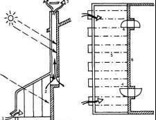 Установка вентиляторів або вентиляційної труби в теплиці