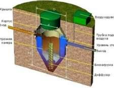 Очисні споруди для автономної каналізації флотенк