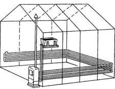 Водяний обігрів тепліц- використання газу в обігріві